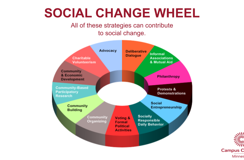 Social Change Wheel from Campus Compact