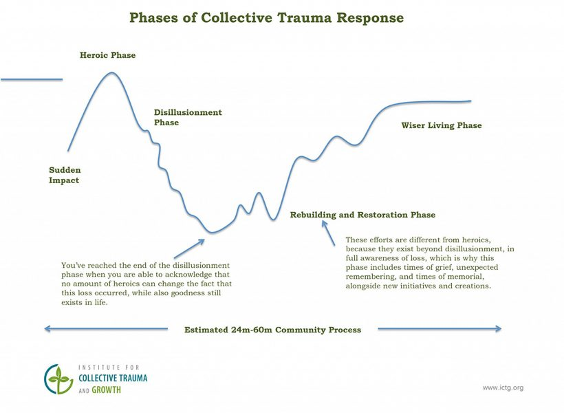 ictg-phases-of-collective-trauma-response