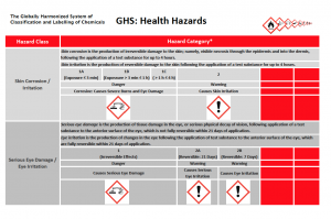 GHS Health Hazards Table Image