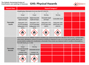 GHS Physical Hazards Table Image