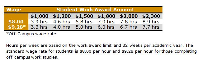 Student Work Award Amounts