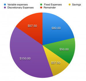 Pie chart representing monthly expenses