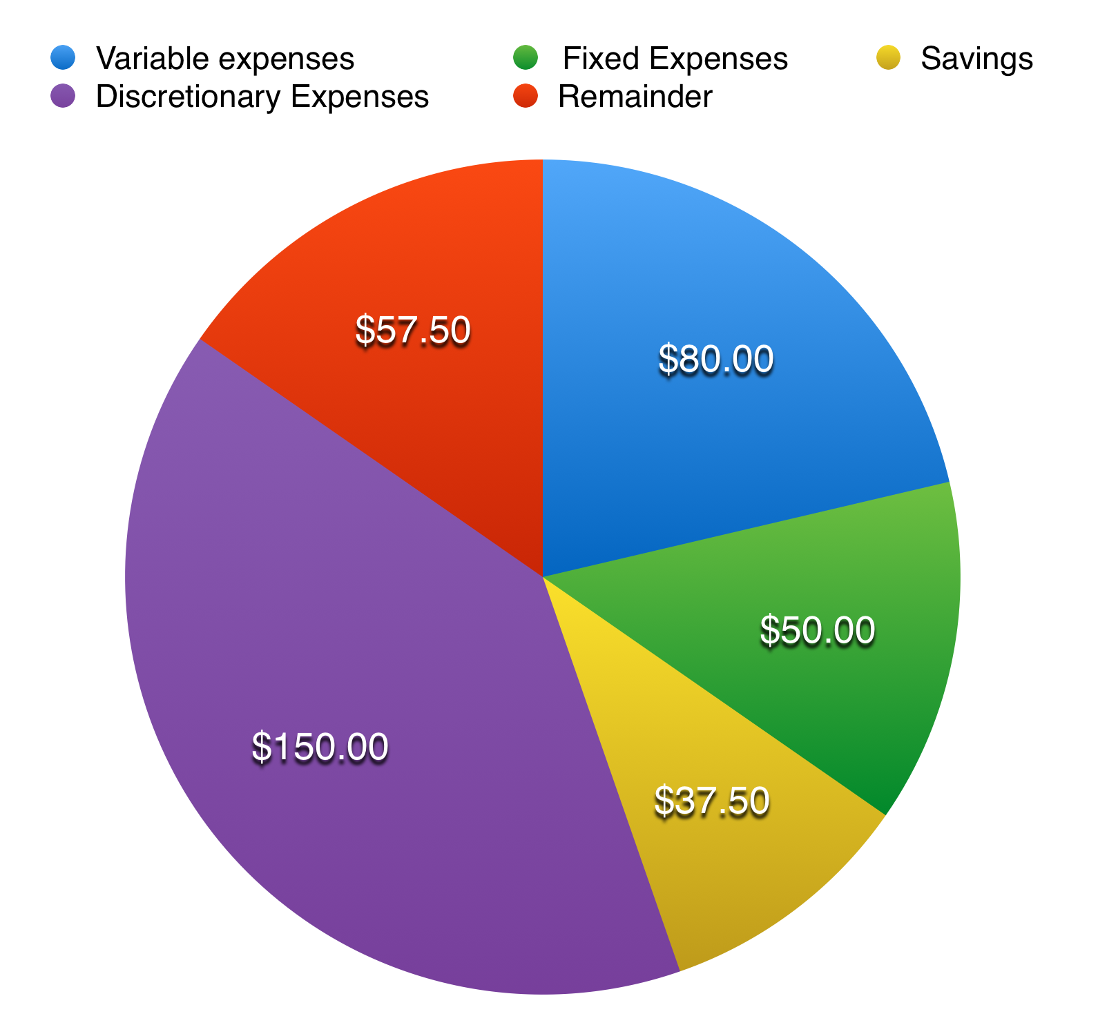Budgeting financial literacy pie chart representing monthly expenses nvjuhfo Image collections