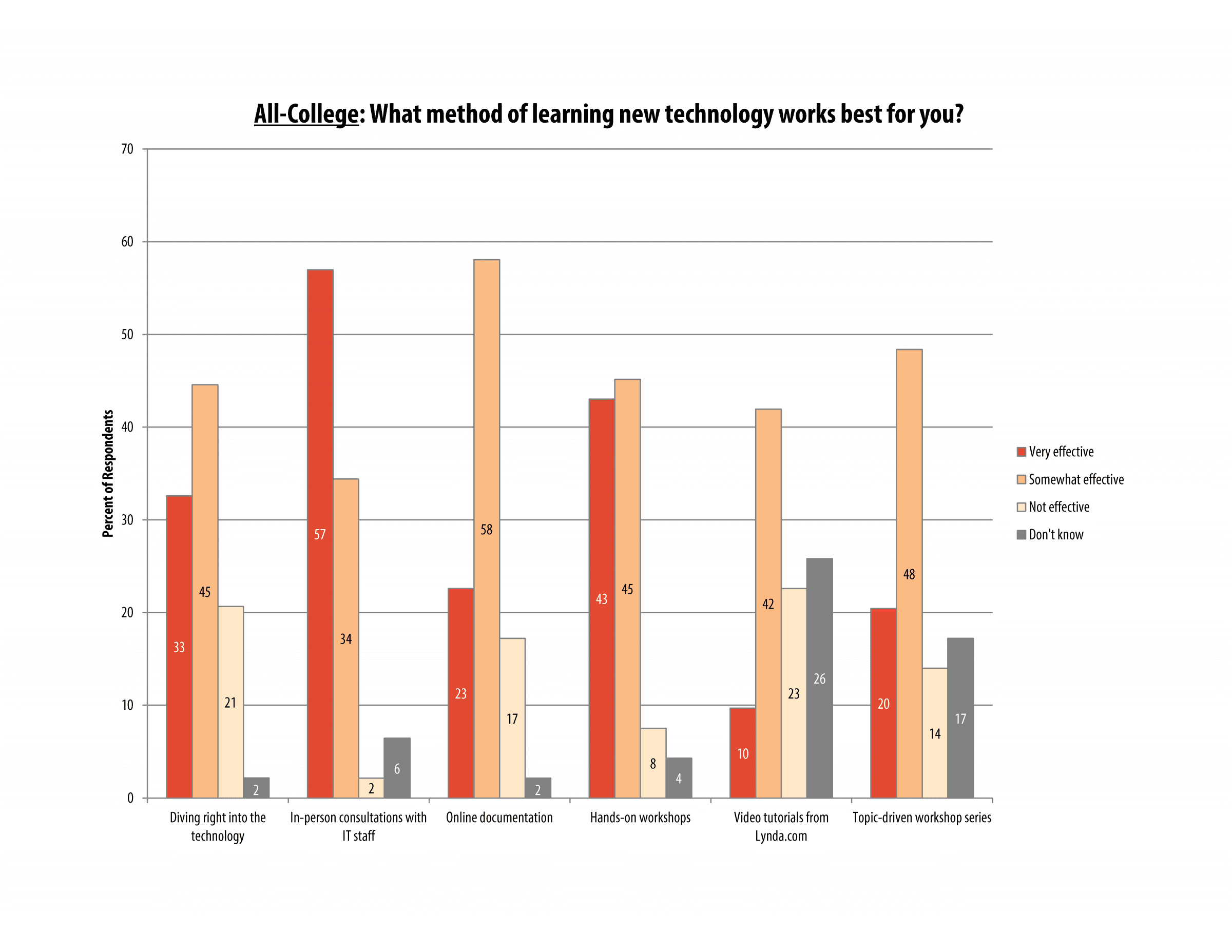 itech_survey_2016_allcollege_page_02