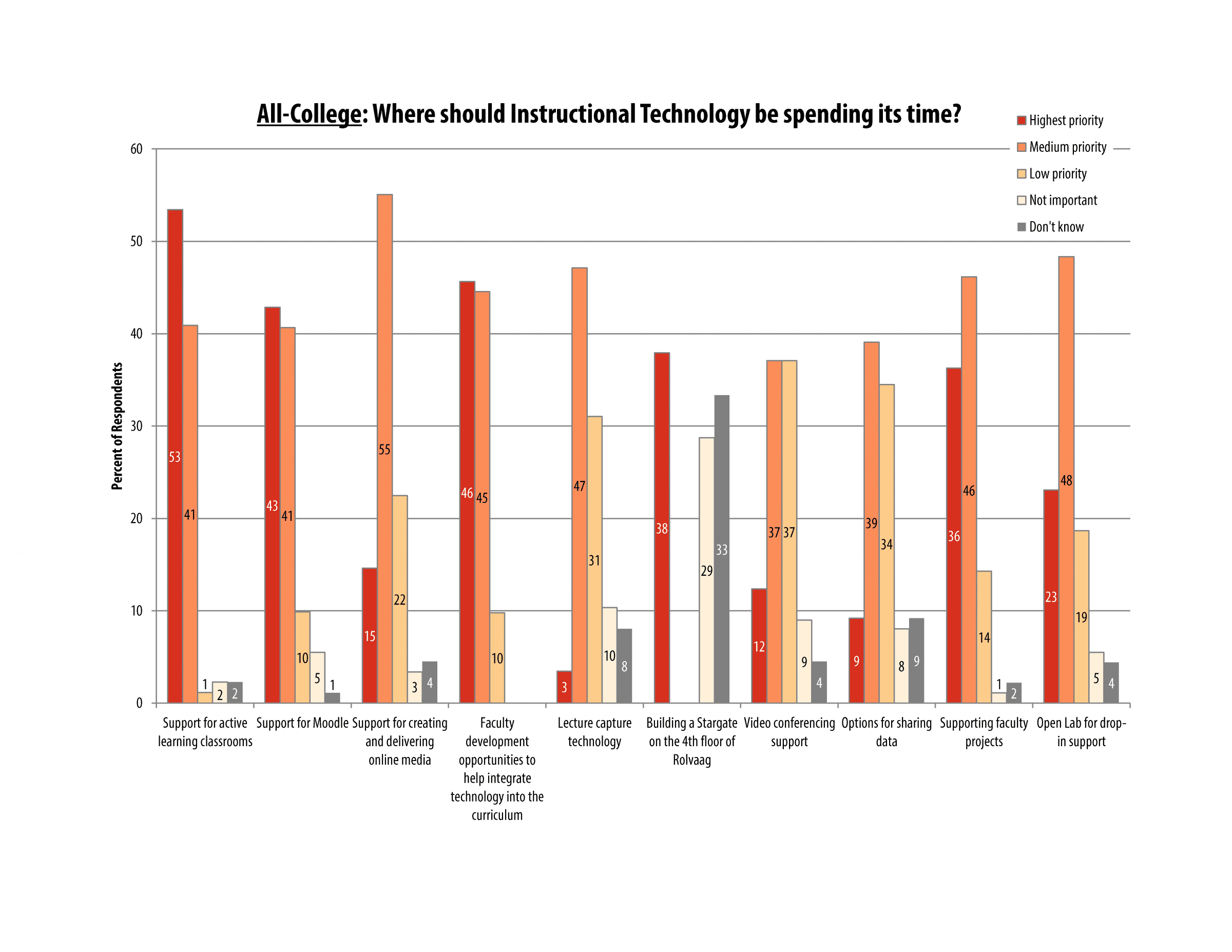 itech_survey_2016_allcollege_page_03