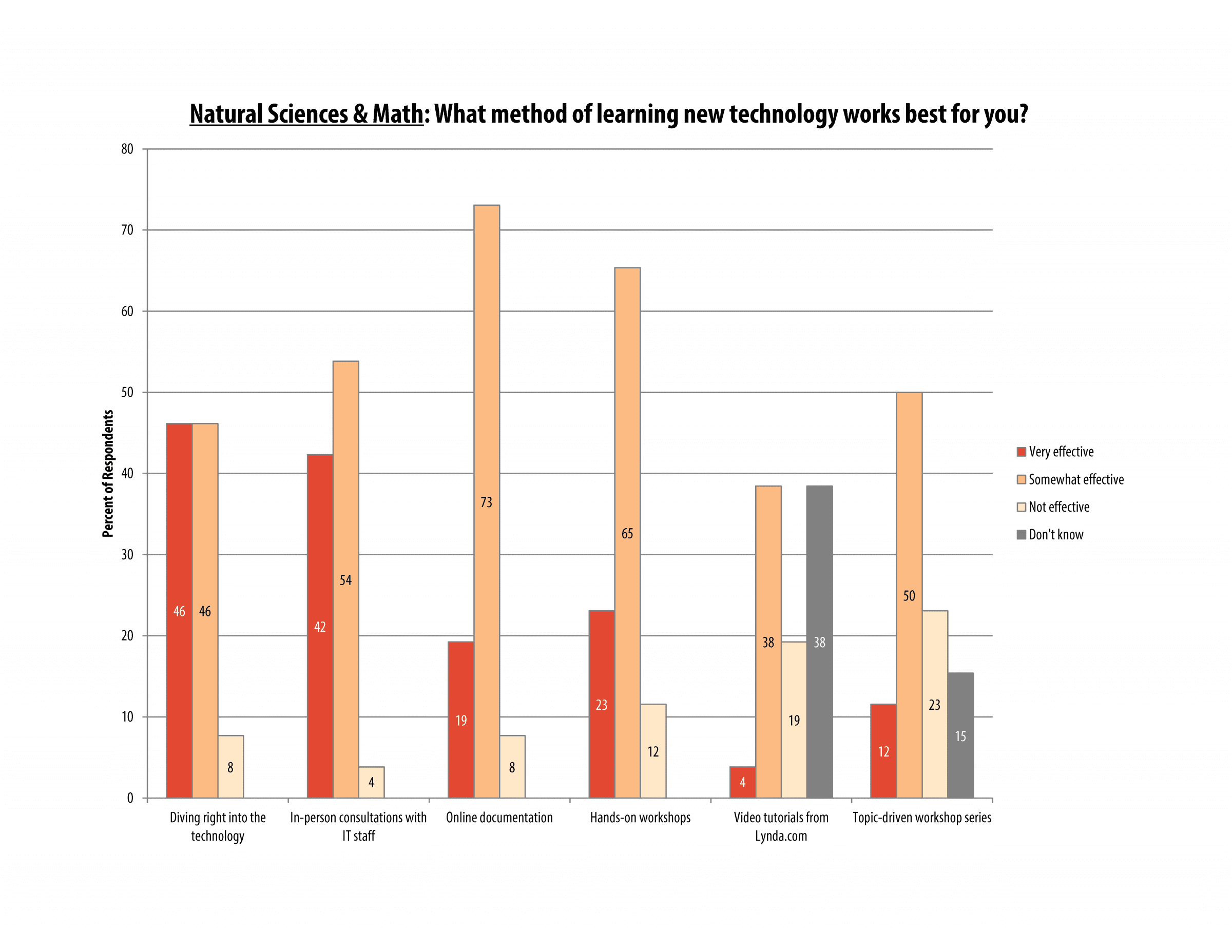 itech_survey_2016_sciences_page_02