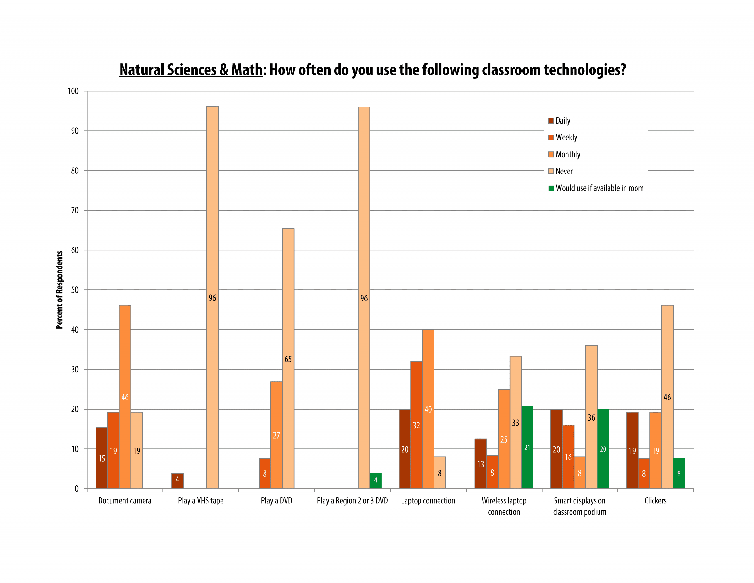 itech_survey_2016_sciences_page_06