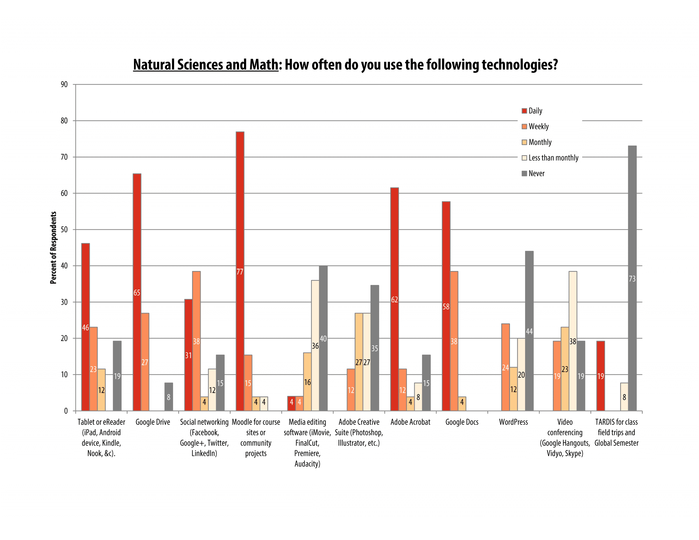 itech_survey_2016_sciences_page_08