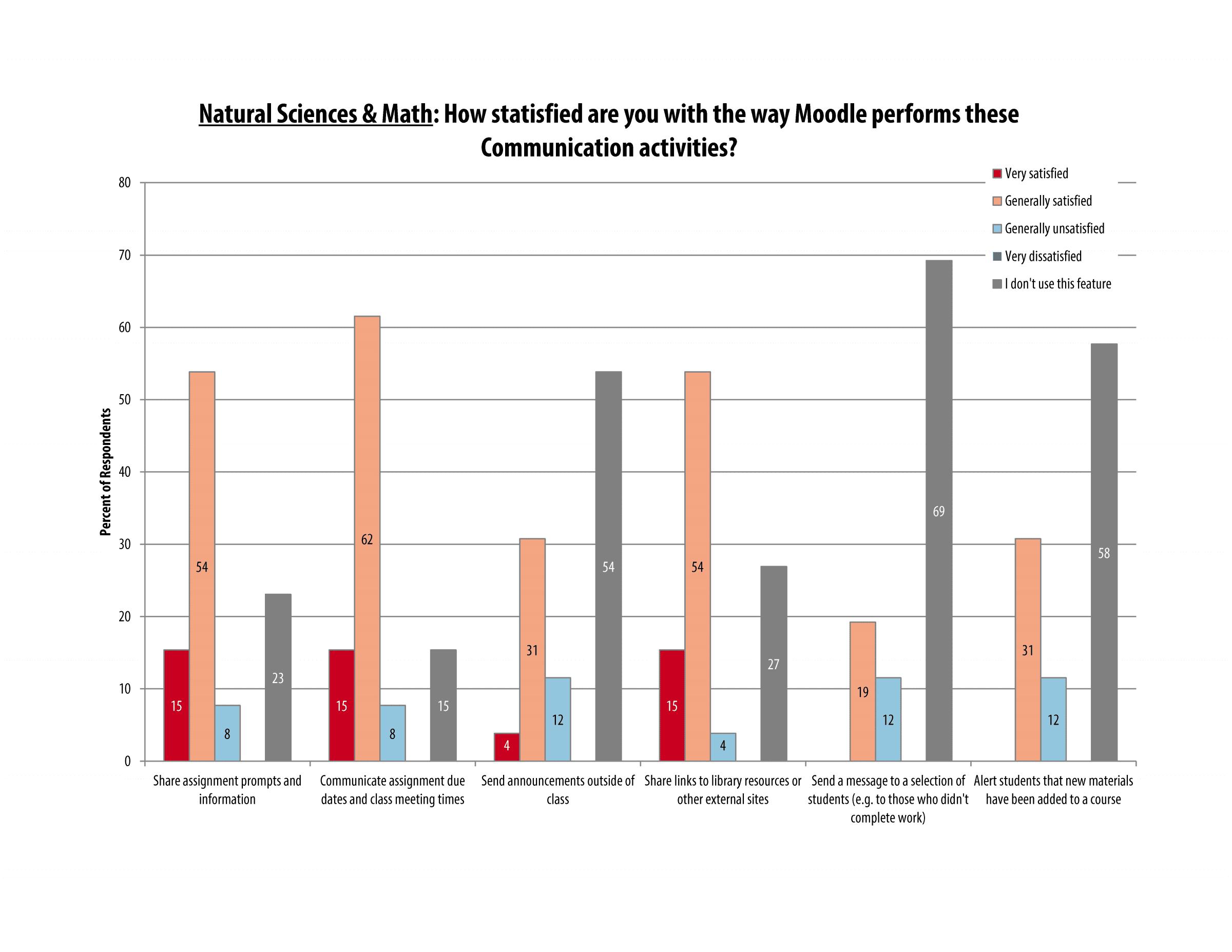 itech_survey_2016_sciences_page_10