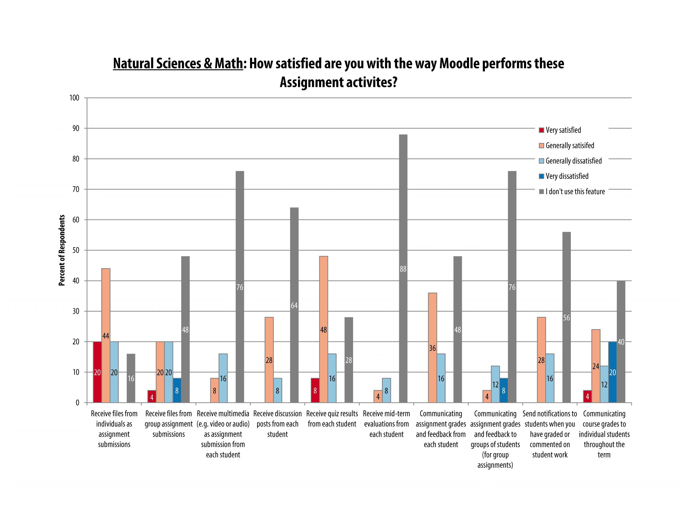 itech_survey_2016_sciences_page_11