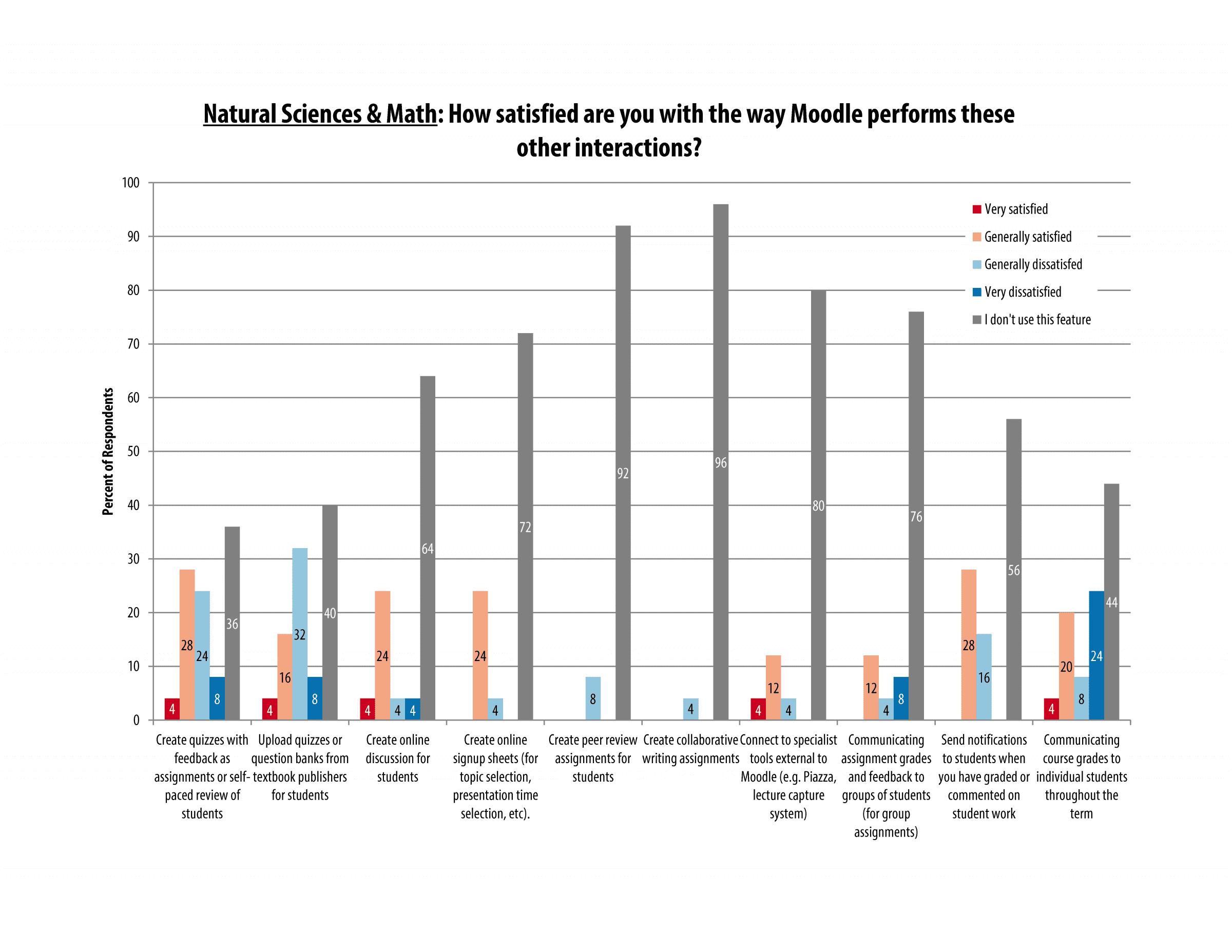 itech_survey_2016_sciences_page_12