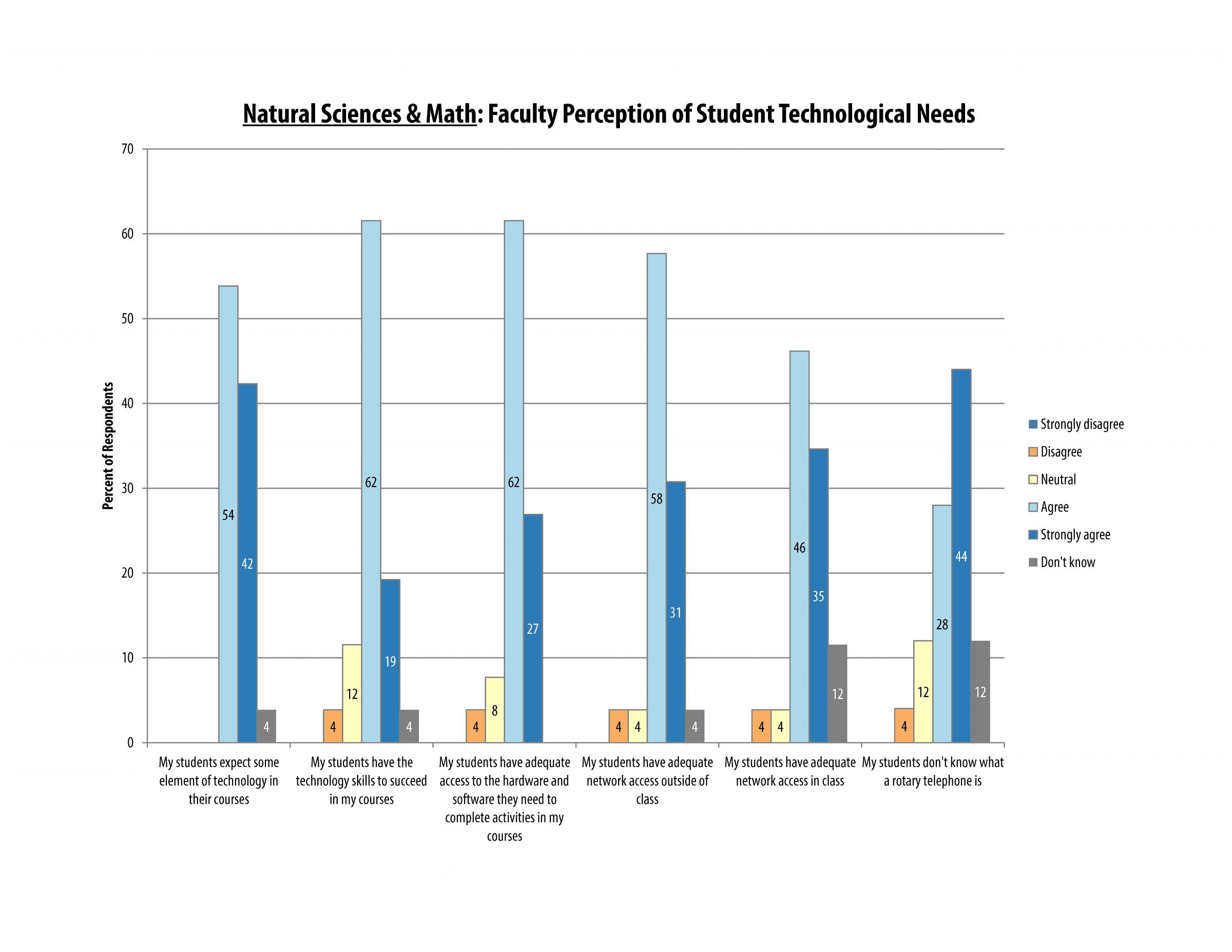 itech_survey_2016_sciences_page_13
