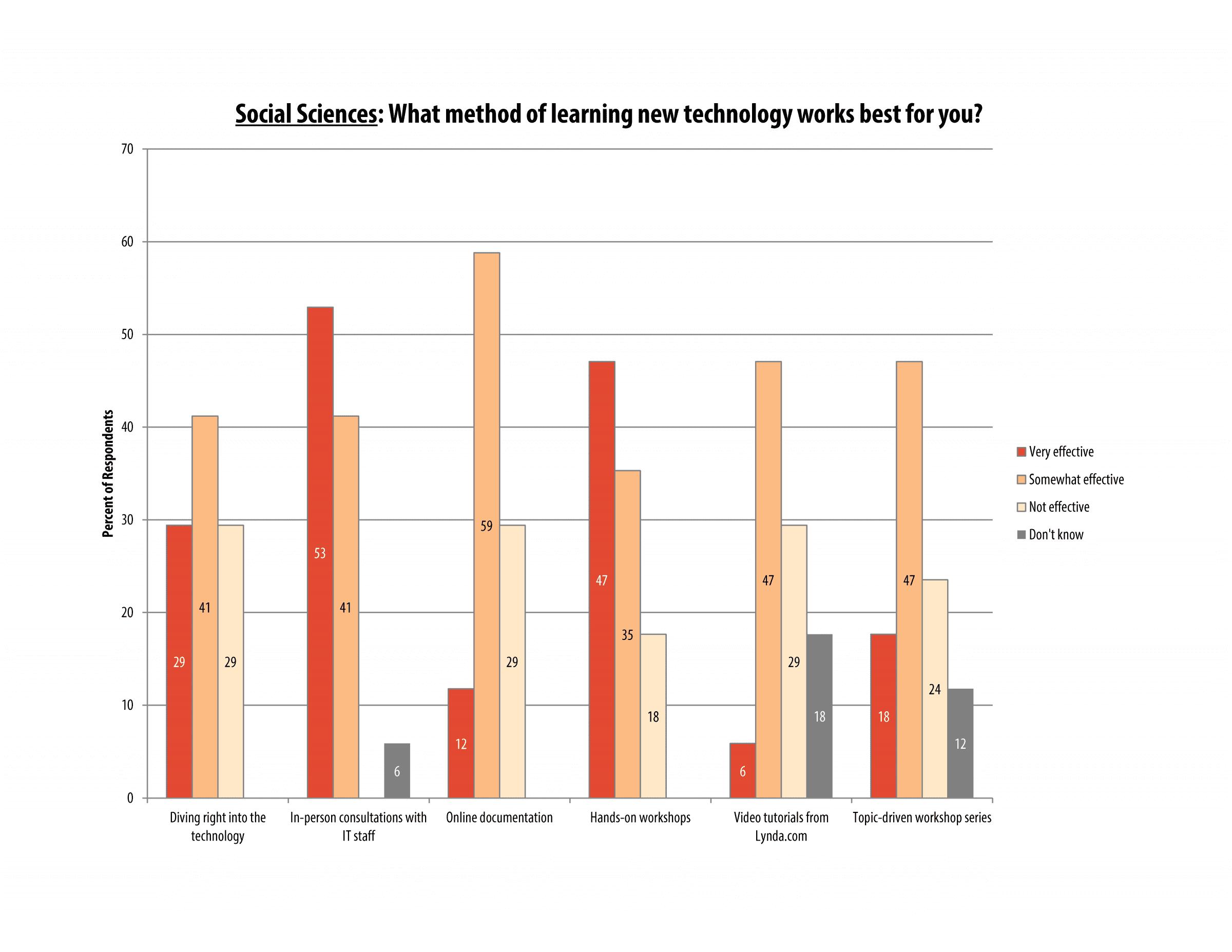 itech_survey_2016_socsci_page_02