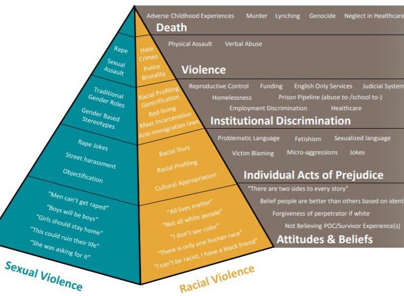 phyramid of violcence